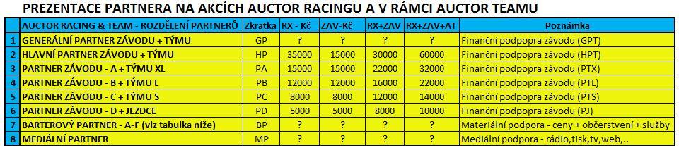 AUCTOR Racing + Team - společná nabídka